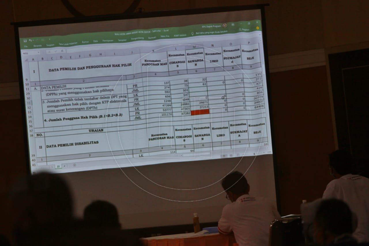 KPU Kota Depok Gelar Rapat Pleno Pilkada 2020